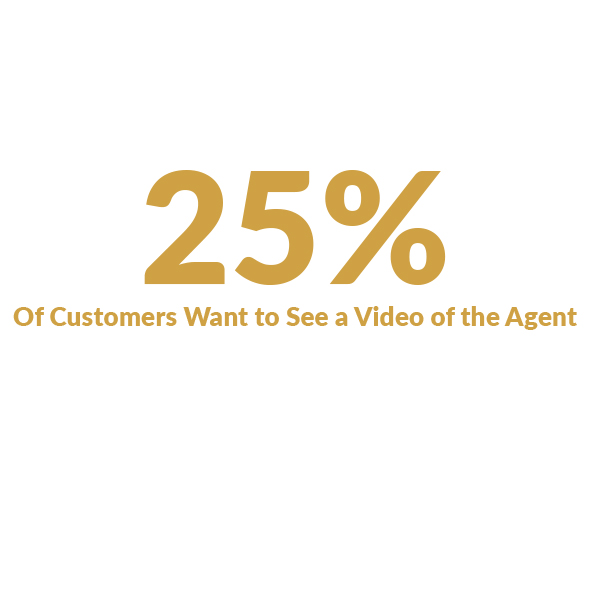 25% of customers want to see video of agent